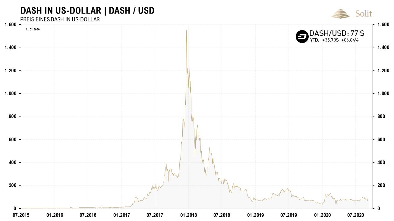 Dash in USD 14.09.2020
