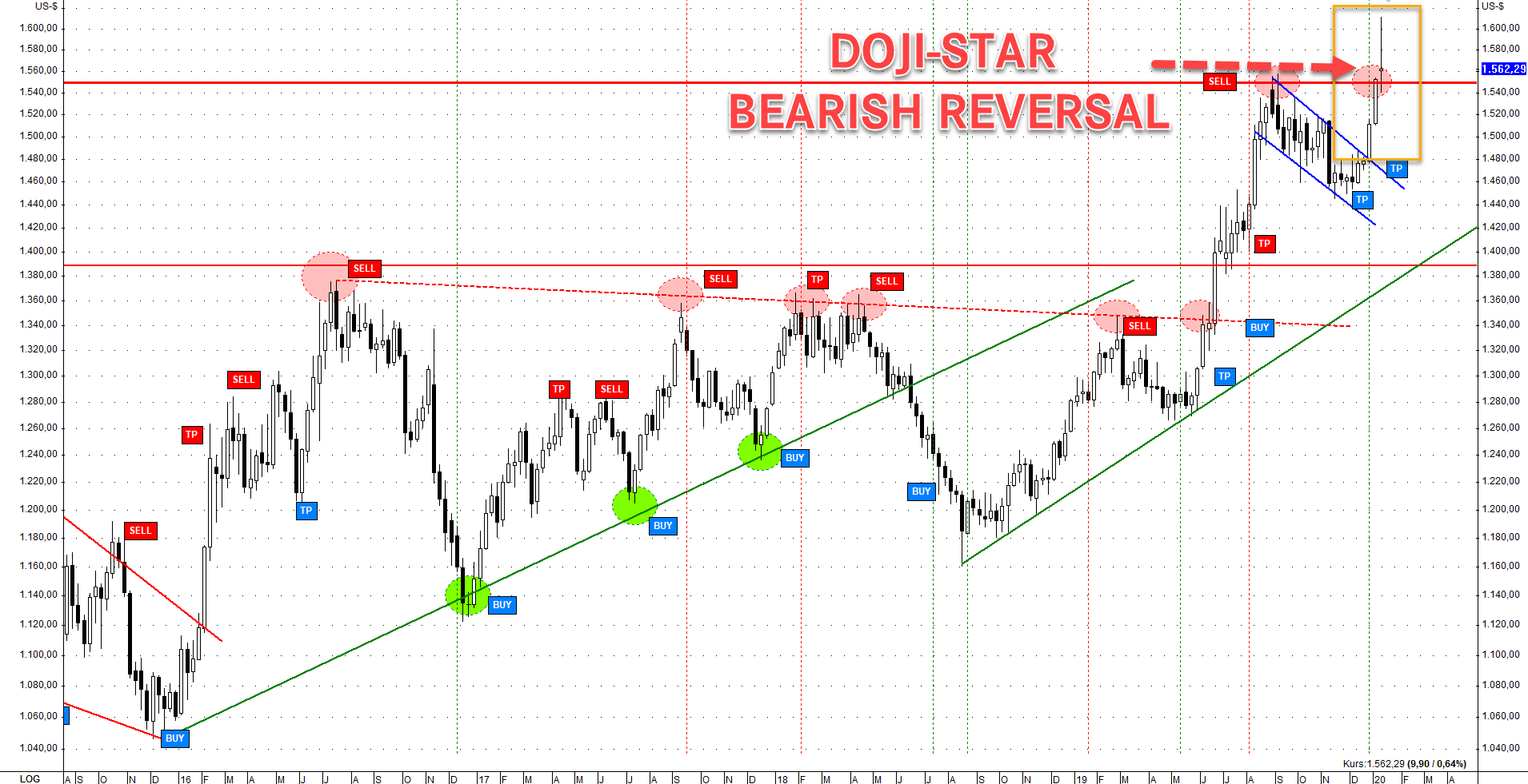 Doji-Star 13.01.2020