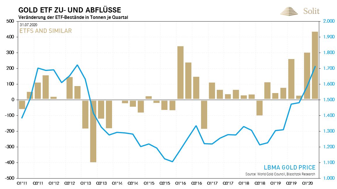 Gold ETF Zu-und Abflüsse 03.08.2020