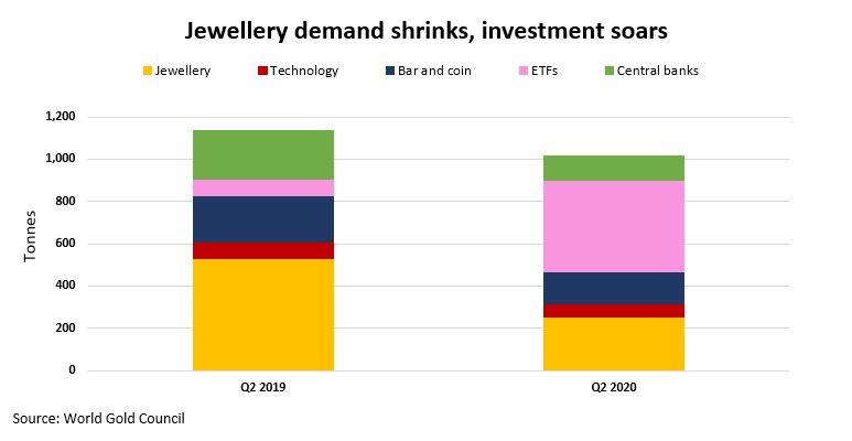 ETFs vs. Jewellery 21.09.2020