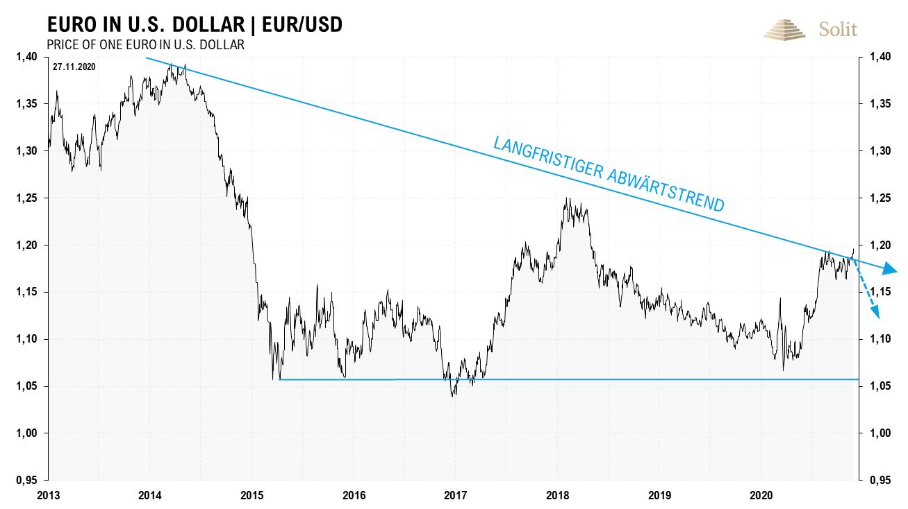 Euro in US-Dollar 01.12.2020