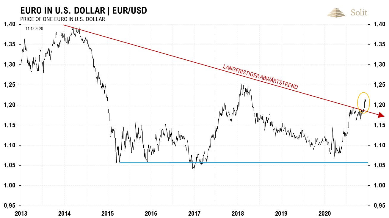 Euro in US-Dollar 14.12.2020