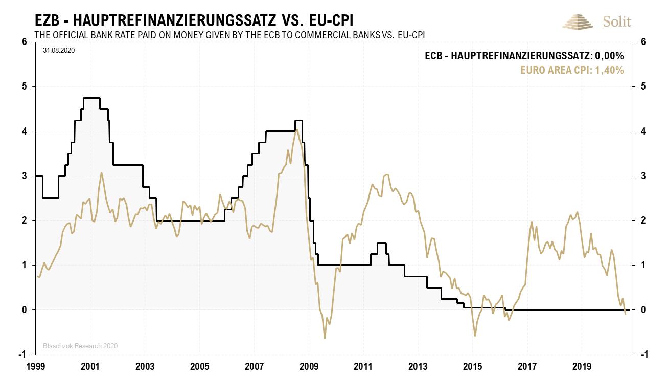 EZB Hauptrefinanzierungssatz vs. EU-CPI 14.09.2020