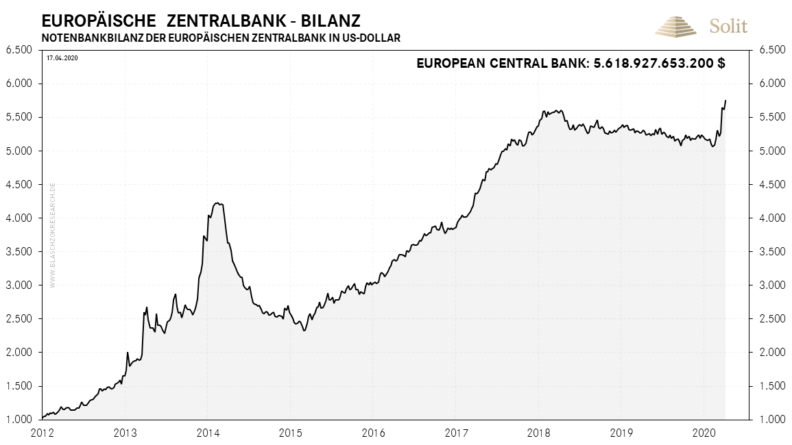 EZB Bilanz in US-Dollar 20.04.2020