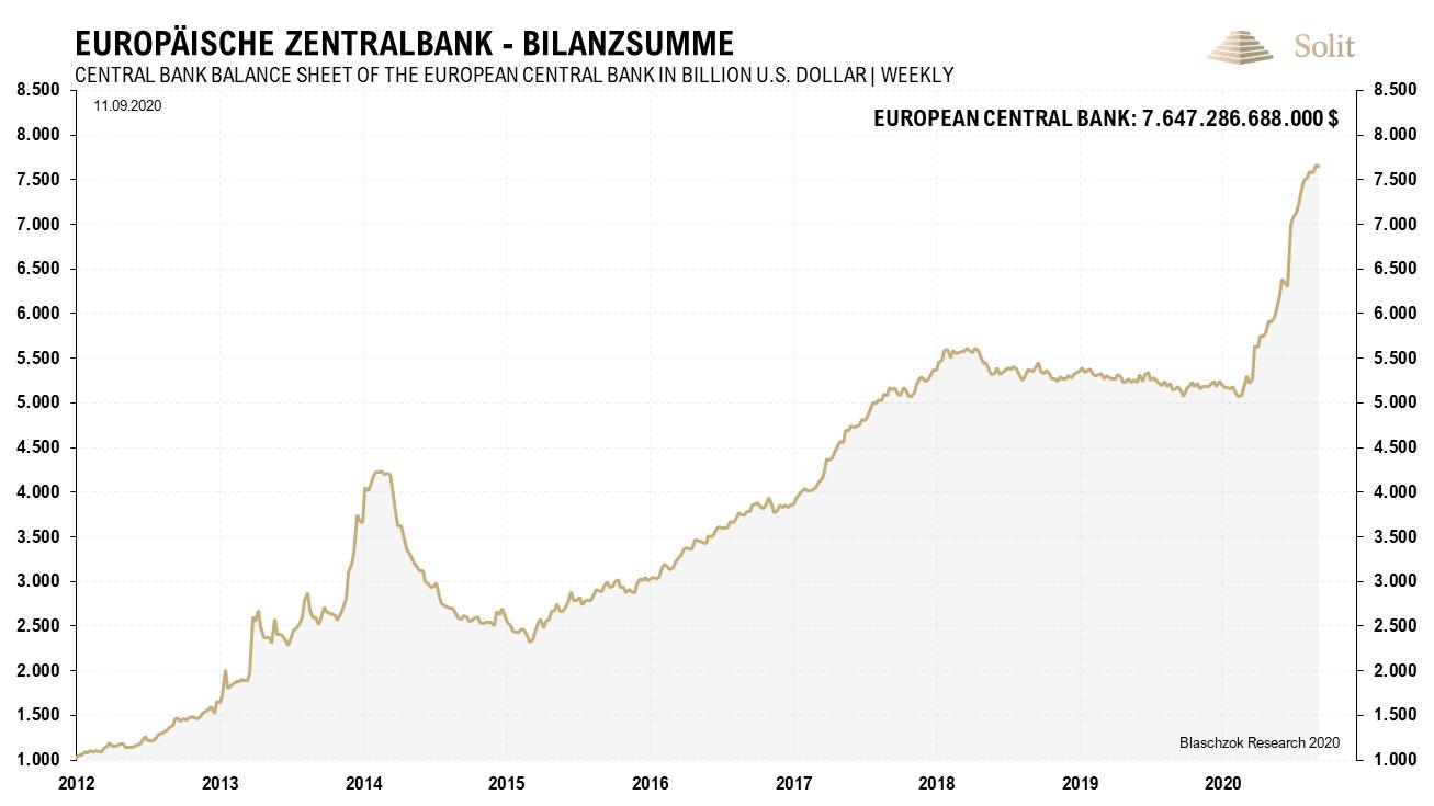 EZB Bilanzsumme 14.09.2020