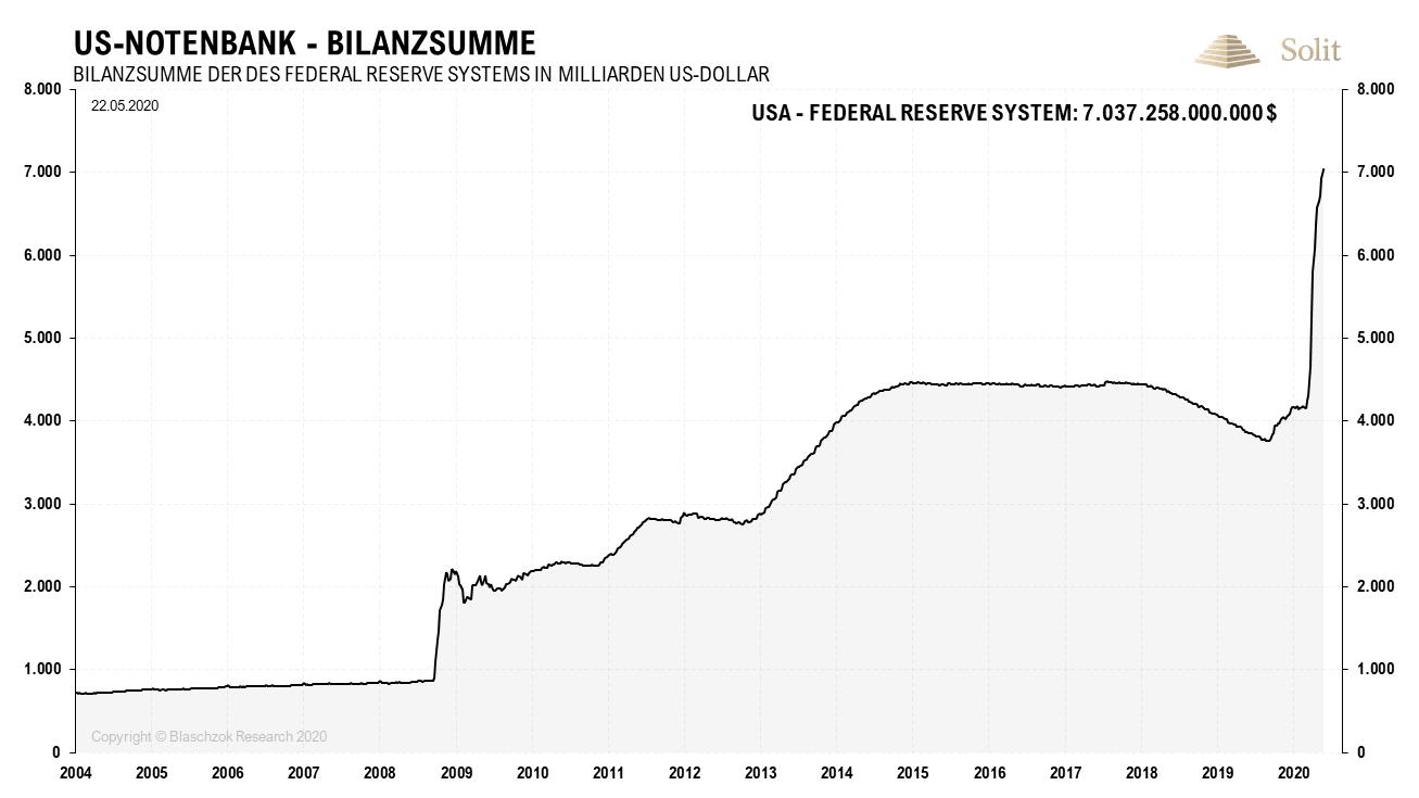 Fed-Bilanzsumme 25.05.2020