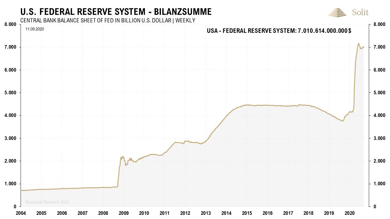 Fed Bilanzsumme 14.09.2020