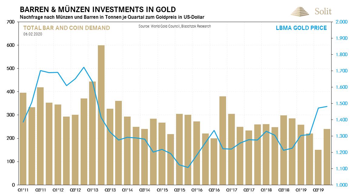 Barren- und Münzen-Investments in Gold 10.02.2020