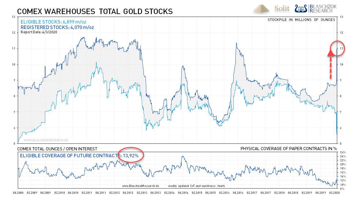 Gold COMEX Warehouse 06.04.2020