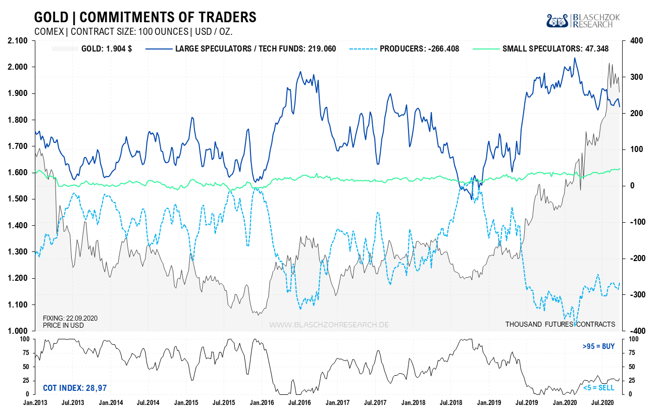 Gold Commitments of Traders 28.09.2020