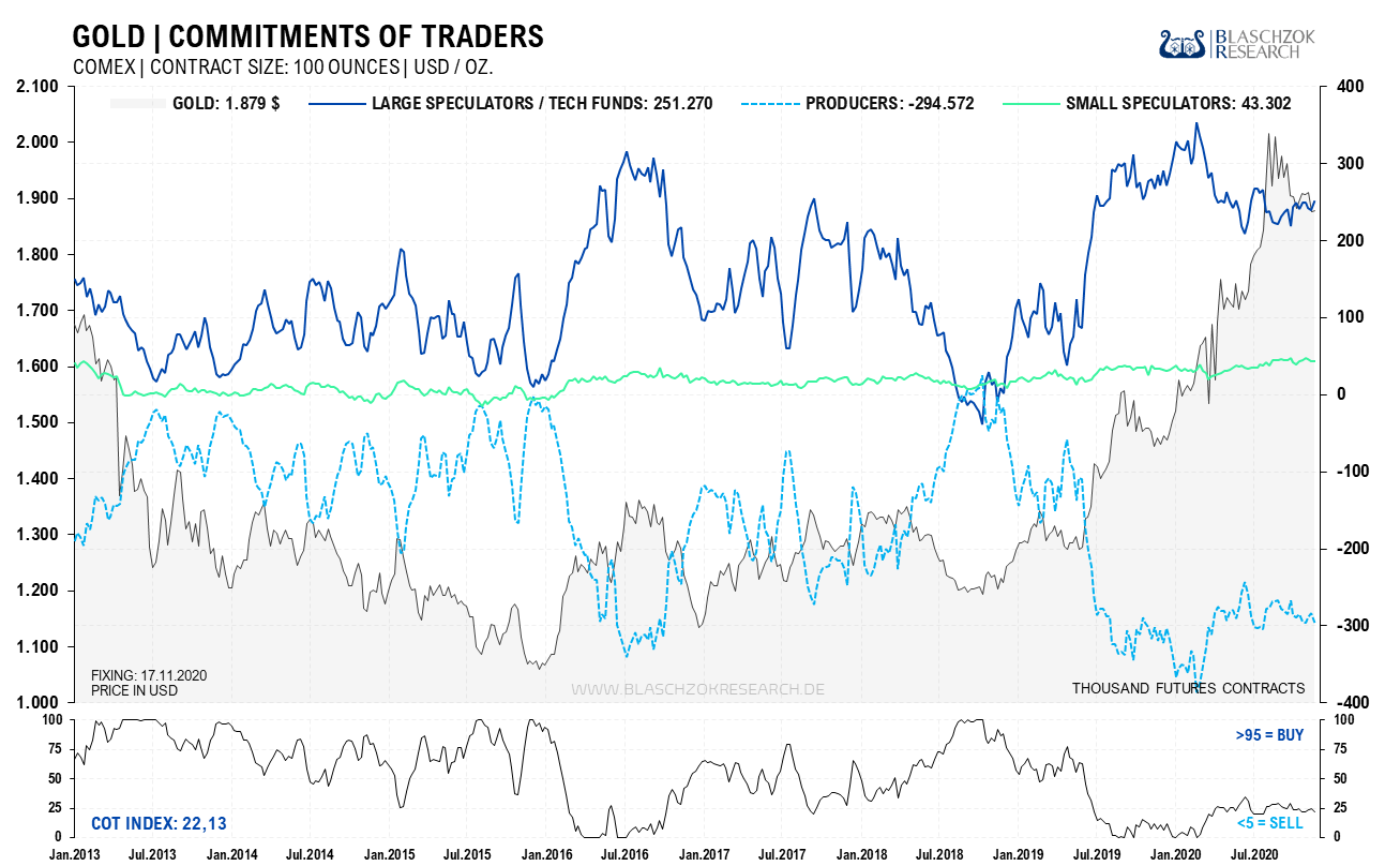 Gold Commitments of Traders 23.11.2020