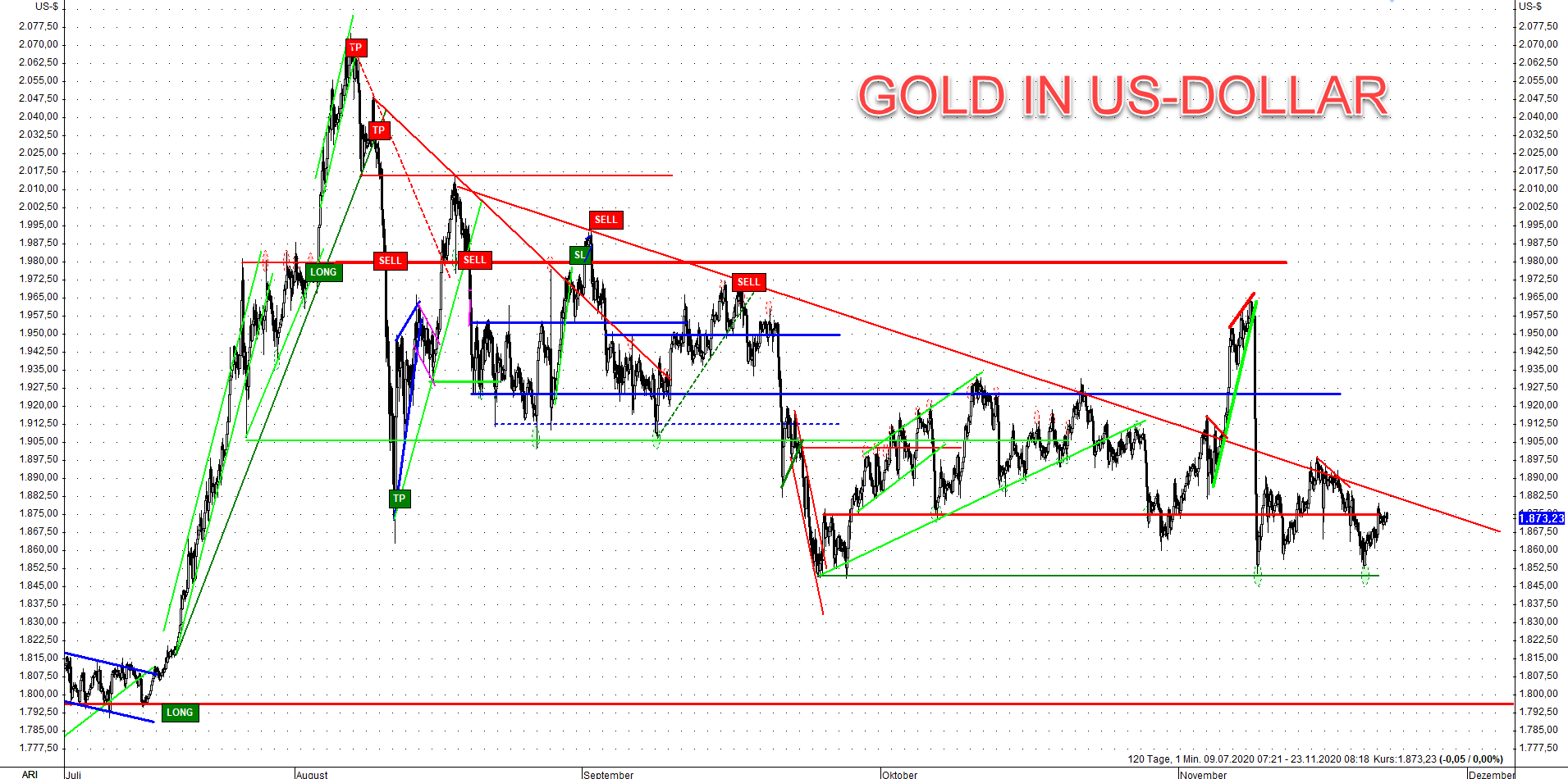 Gold Commitments of Traders II 23.11.2020