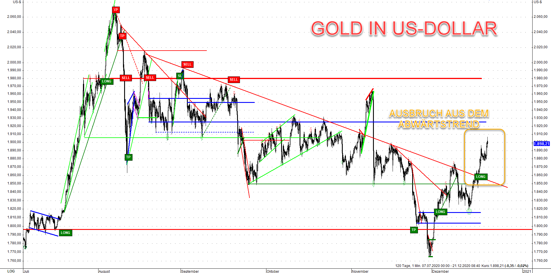 Gold Commitments of Traders II 21.12.2020
