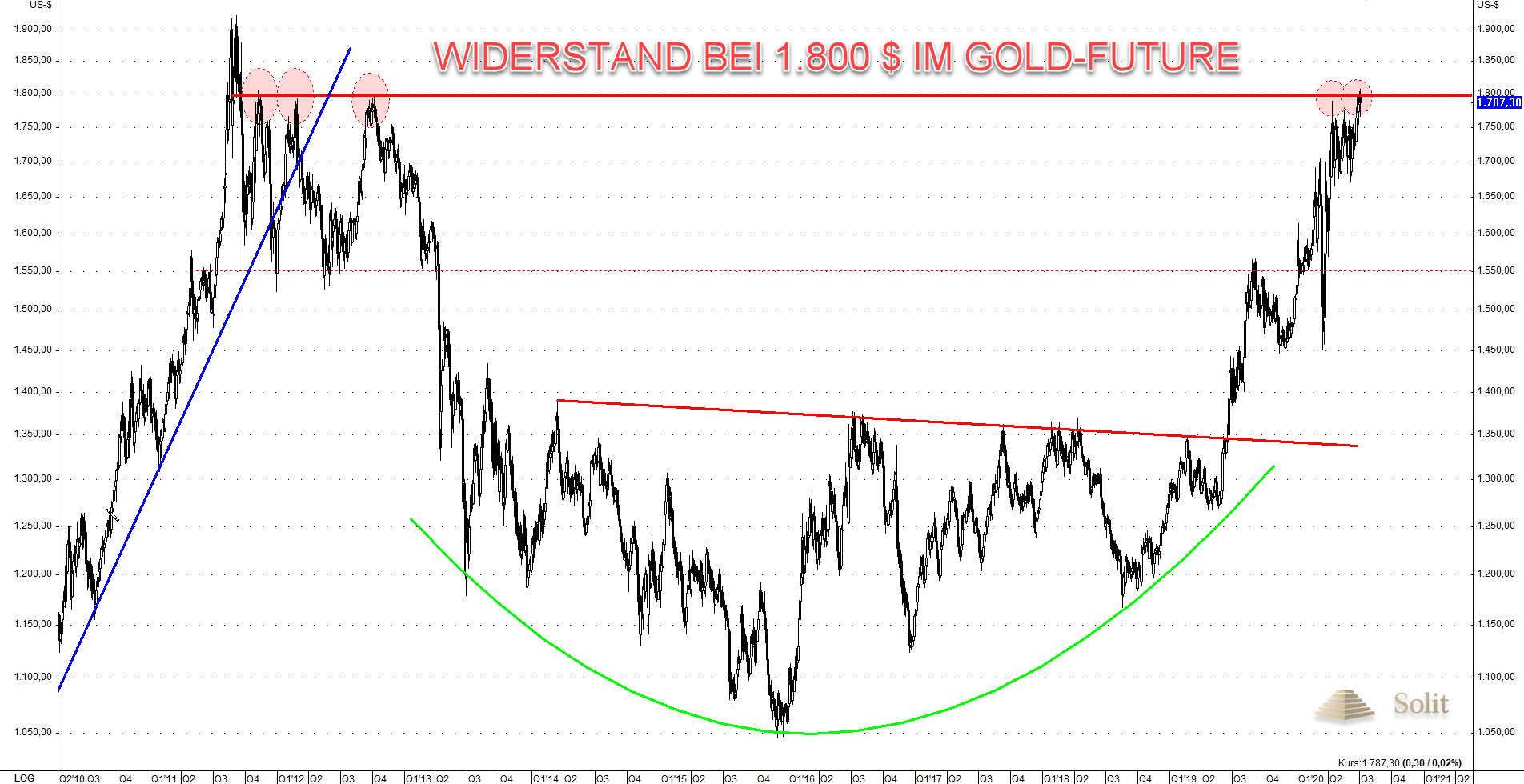 Gold Commitment of Traders III 06.07.2020
