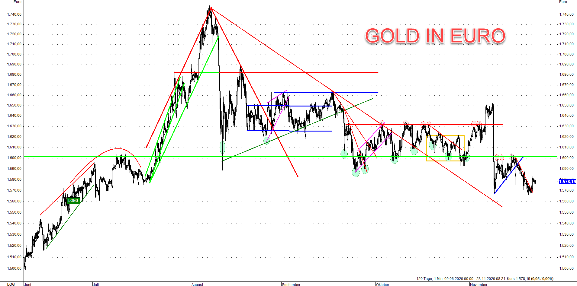 Gold Commitments of Traders V 23.11.2020