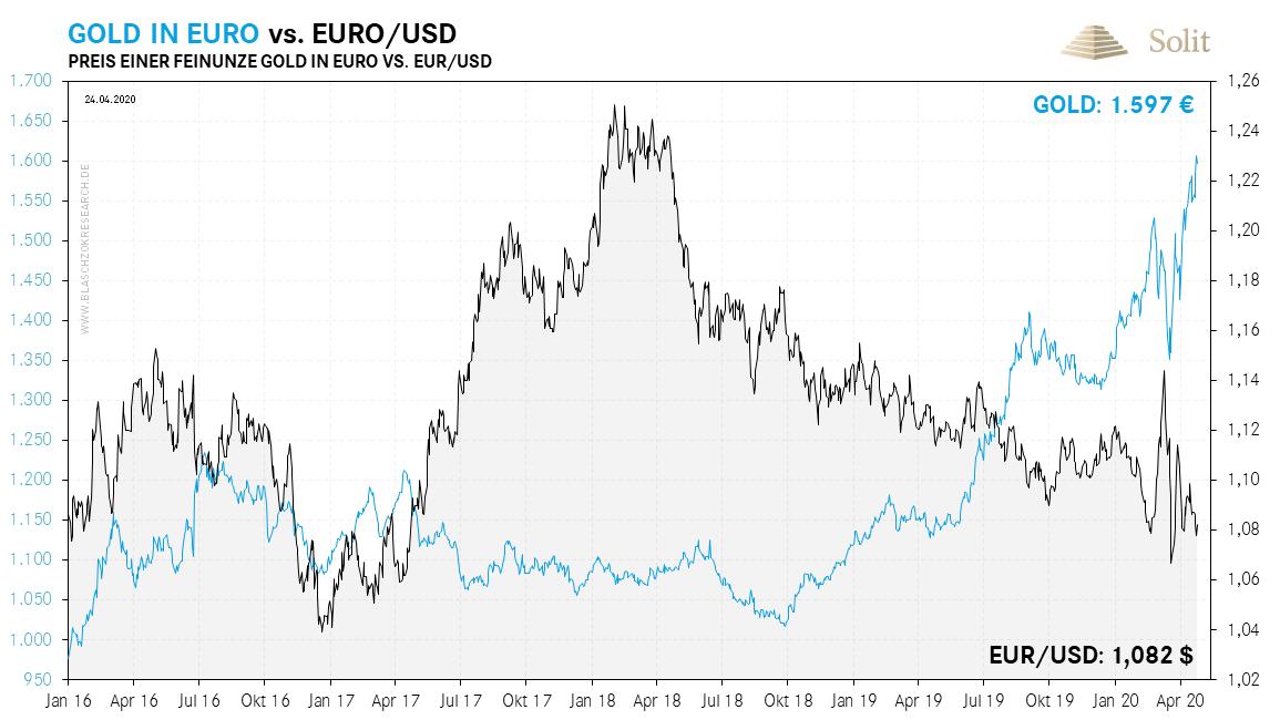 Gold in Euro vs. Euro in USD 27.04.2020