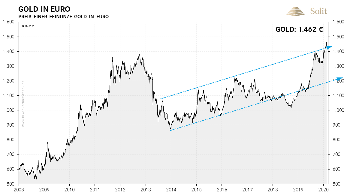 Gold in Euro 17.02.2020