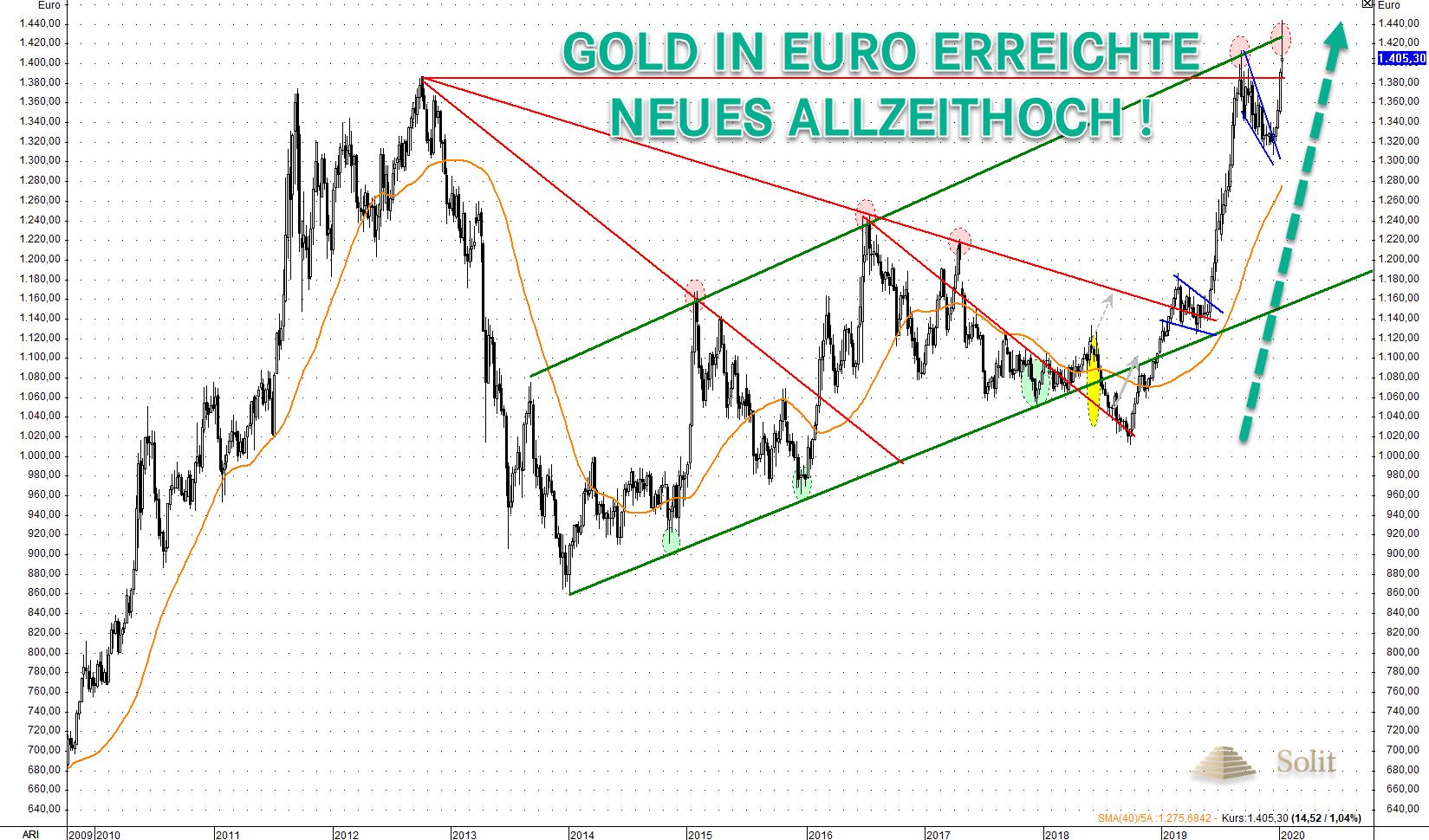 Gold in Euro erreicht neues Allzeithoch 13.01.2020