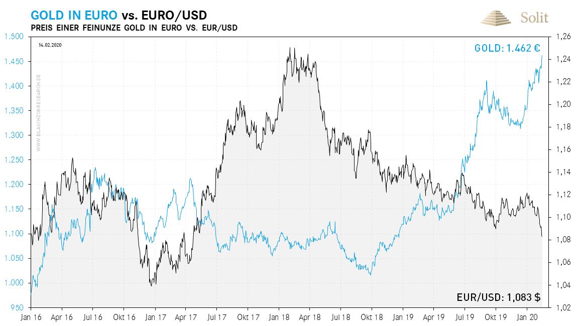 Gold in Euro vs. Euro in US-Dollar 17.02.2020