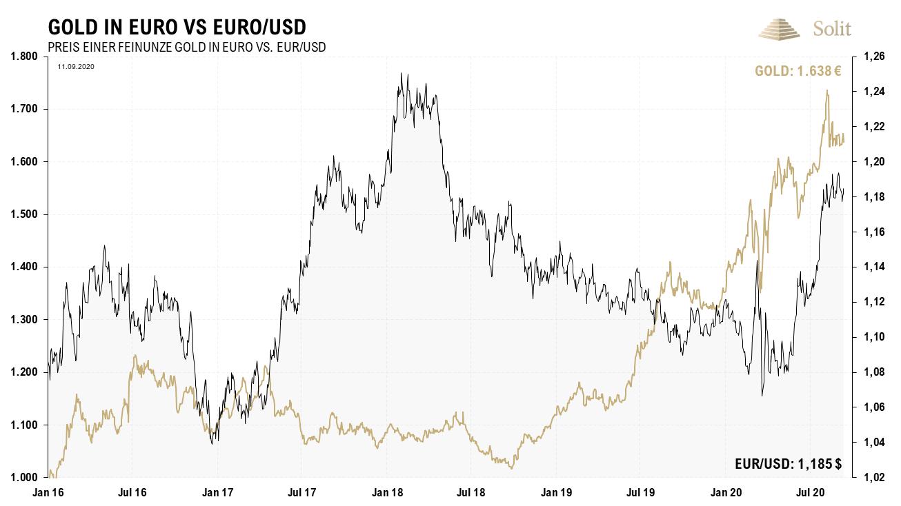 Gold in Euro vs. Euro/ USD 14.09.2020