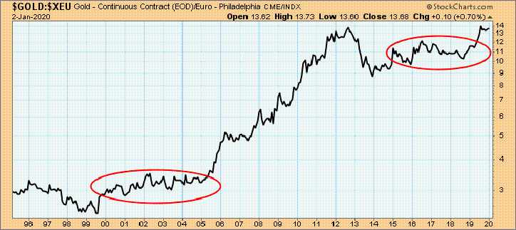 Gold in Euro 07.01.2020