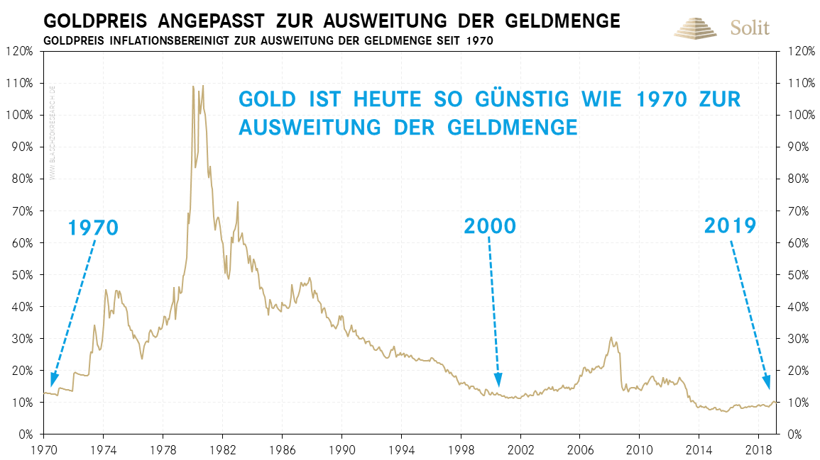 Gold inflationsbereinigt 06.01.2020