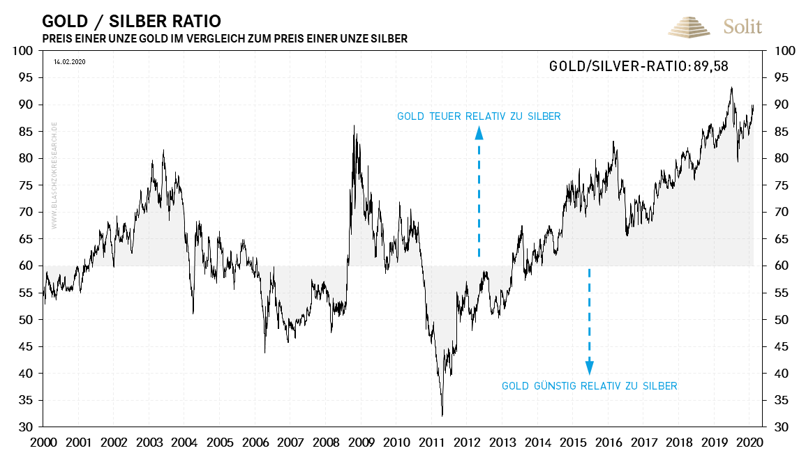 Gold-Silber-Ratio 17.02.2020