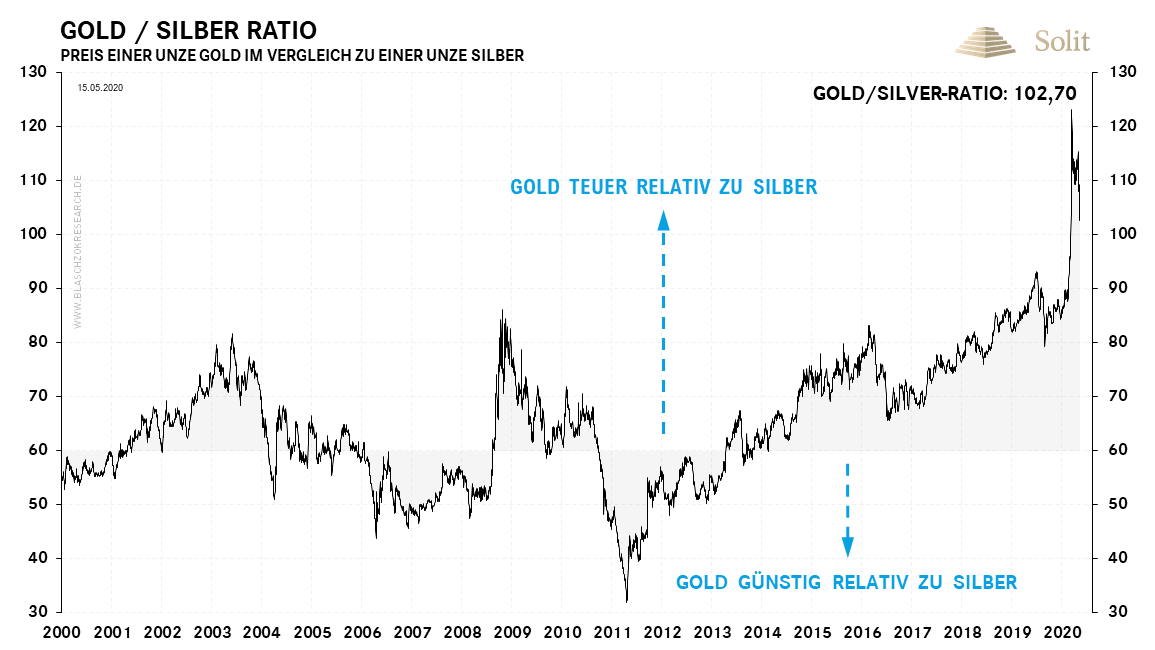 Gold-Silber-Ratio 18.05.2020