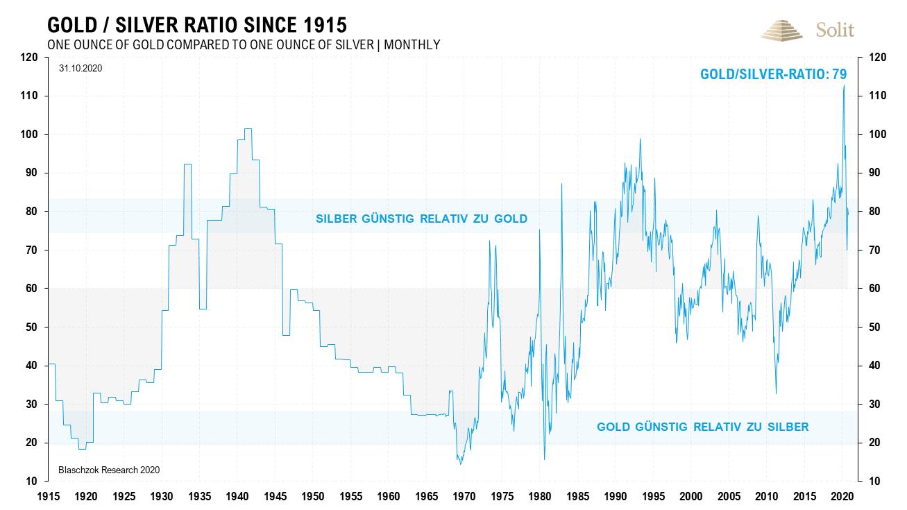 Gold-Silber-Ratio 16.11.2020