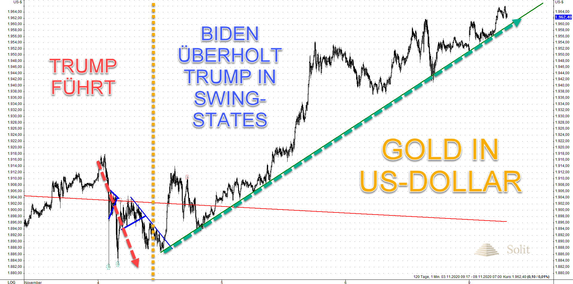 Gold in US-Dollar 09.11.2020