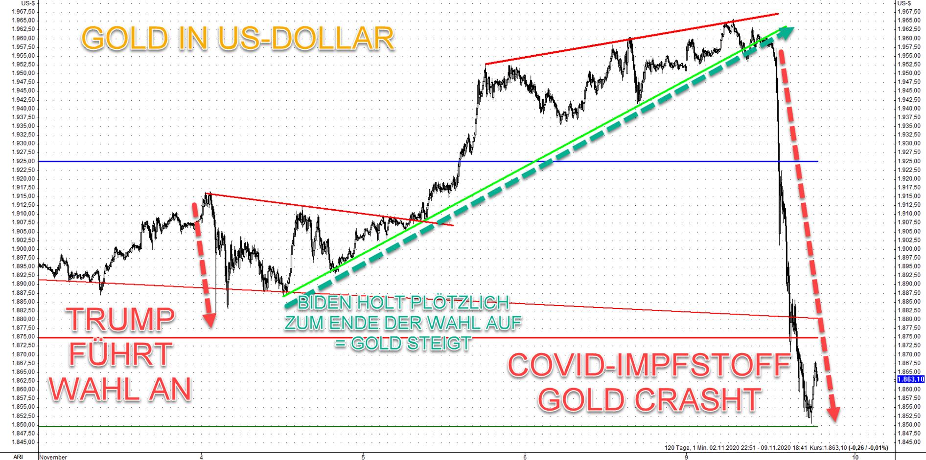 Gold in US-Dollar 16.11.2020