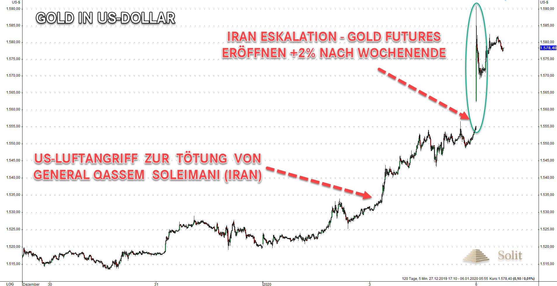 Gold in US-Dollar während Irankrise 06.01.2020