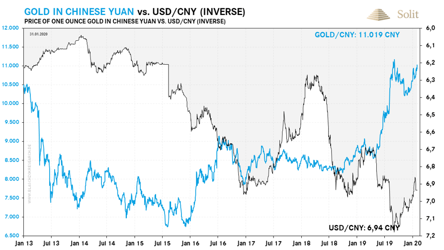 Gold in chinesischen Yuan vs. USD in CNY 03.02.2020