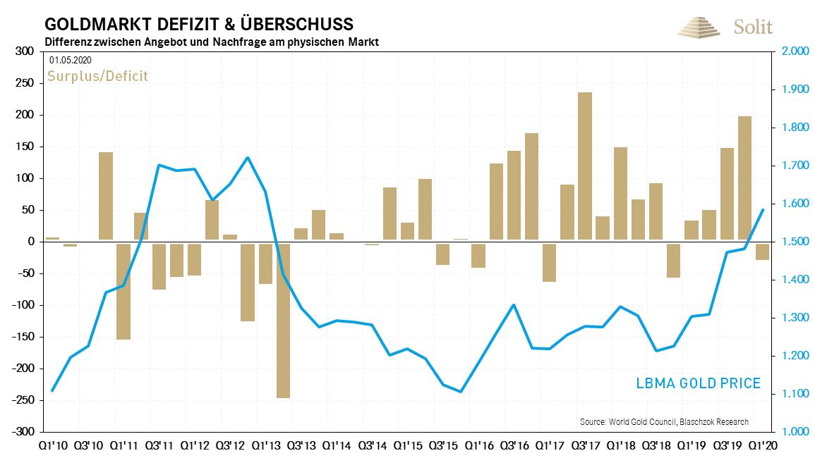 Goldmarkt Defizit & Überschuss 04.05.2020