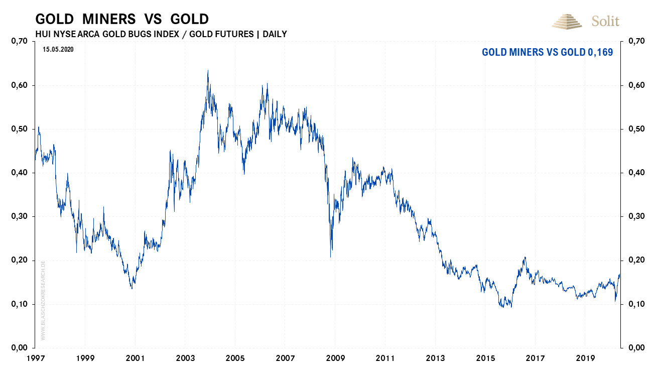 Goldminenaktien vs Goldpreis 18.05.2020