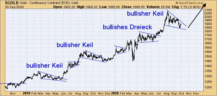 Goldpreis pro Unze in US-Dollar von 2018 bis 2020 - 06.10.2020