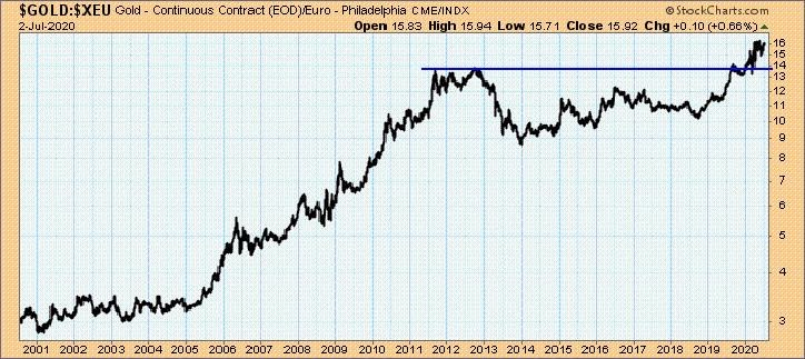 Goldpreis pro Unze in Euro, 2000 bis 2020