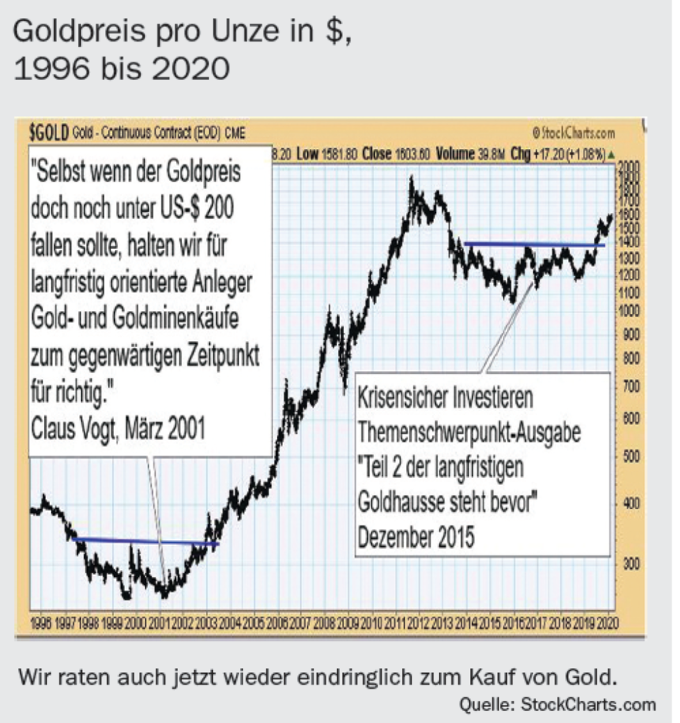 Goldpreis pro Unze in US-Dollar 1996 bis 2020