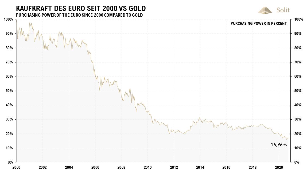 Kaufkraft des Euro seit dem Jahr 2000 – 05.10.2020