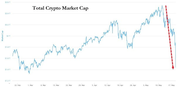 Krypto Marketcap
