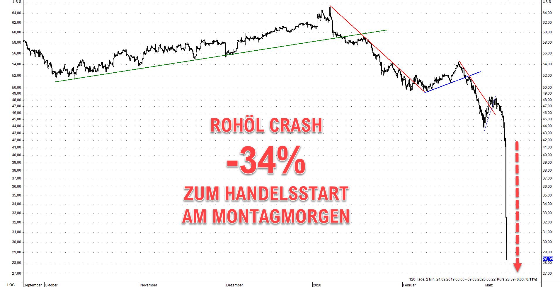 Rohöl-Crash