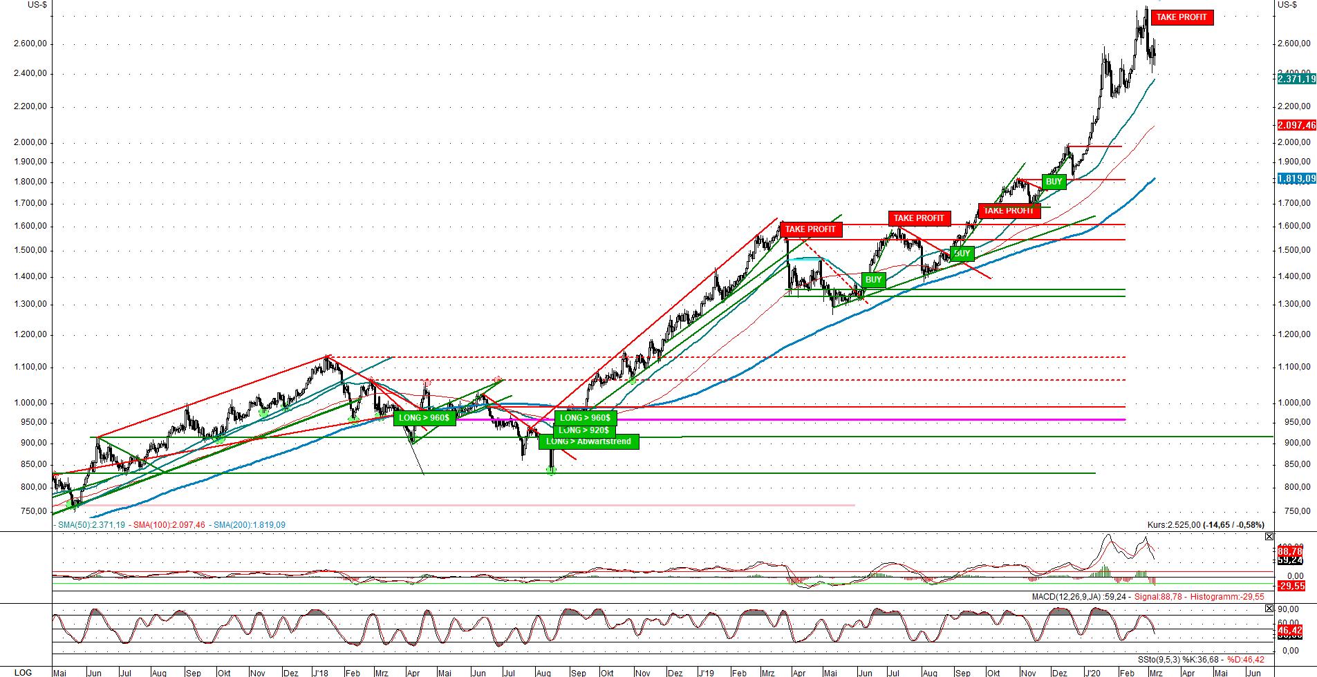 Palladium-US-Dollar