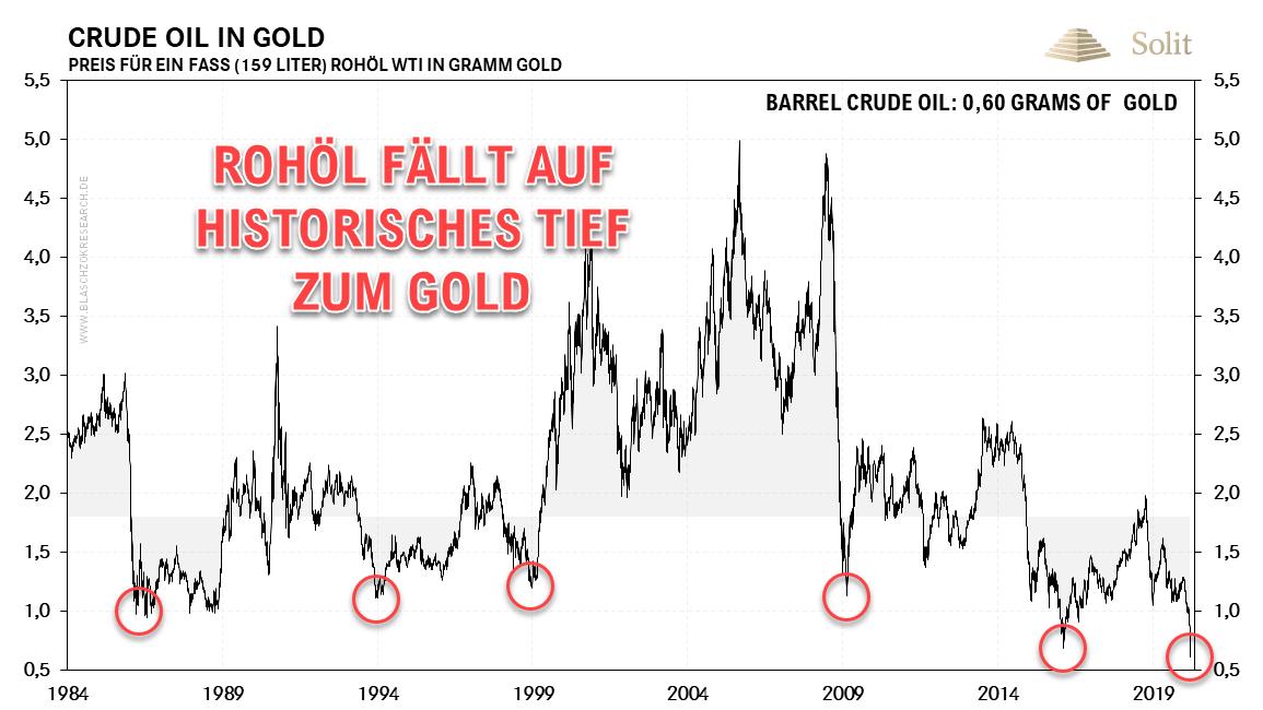 Rohöl in Gold
