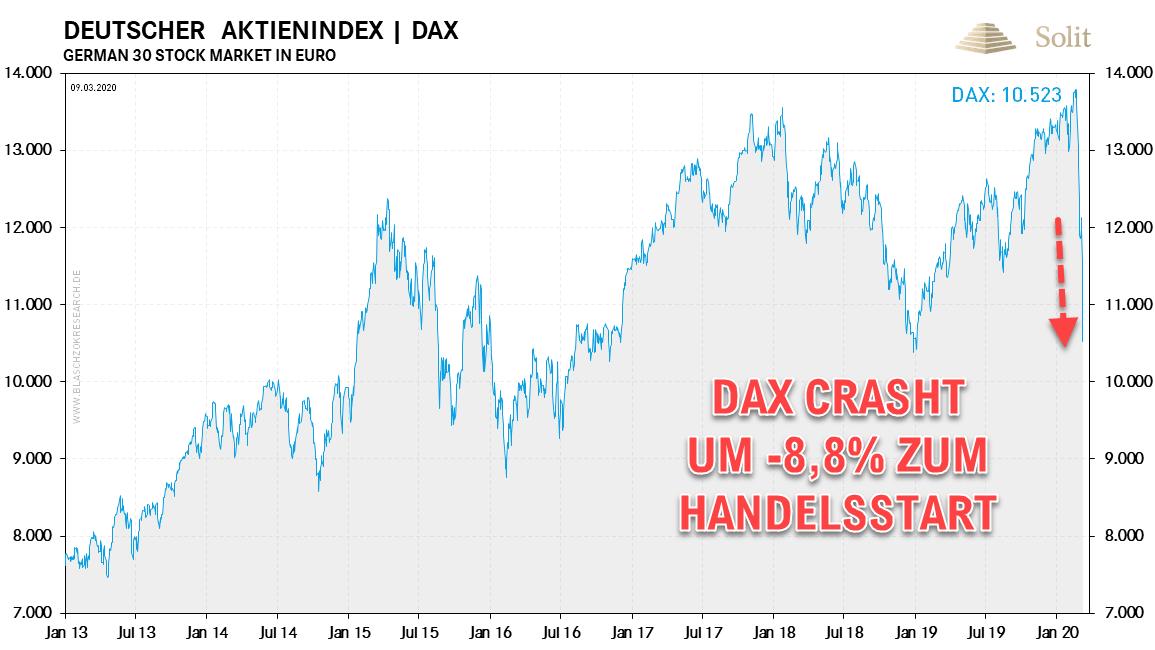 DAX Crash