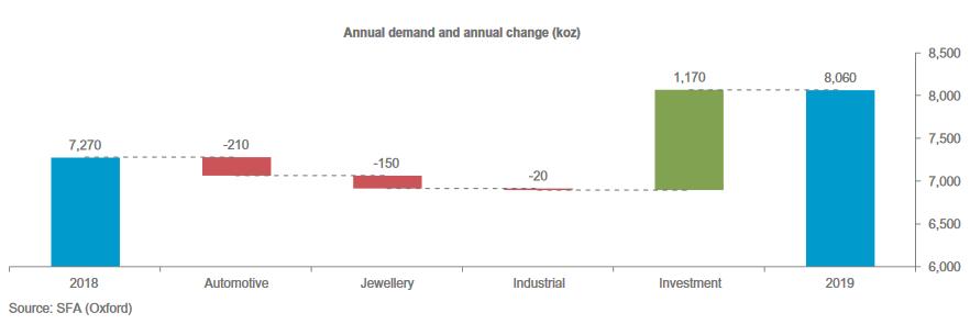 Investmentnachfrageanstieg in 2019