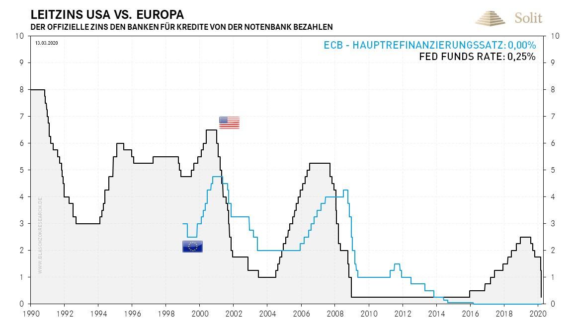 Leitzins USA vs. Europa 16.03.2020