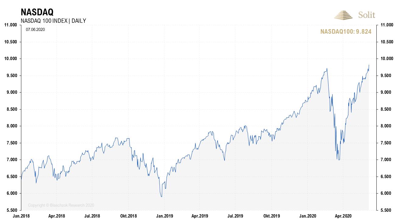 NASDAQ 08.06.2020