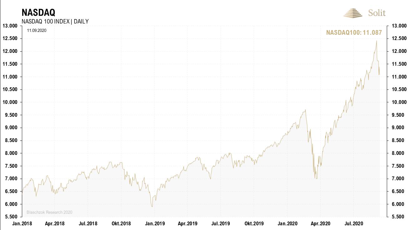 NASDAQ 14.09.2020