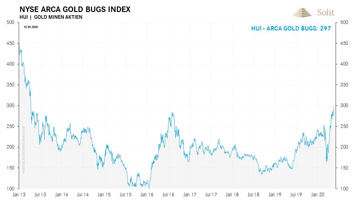 NYSE Arca Gold Bugs Index 18.05.2020