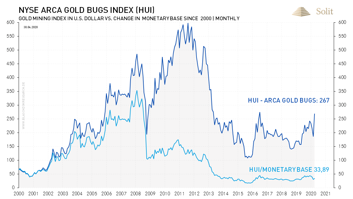 NYSE Arca Gold Bugs Index (HUI) 18.05.2020